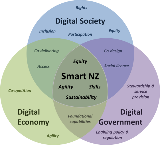 GCDO diagram showing how digital society, economy and government overlap.