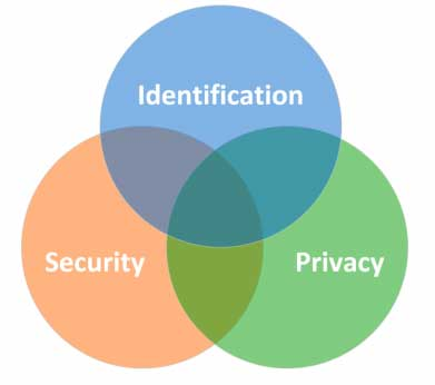 Venn diagram showing three overlapping standards (identification, security and privacy).
